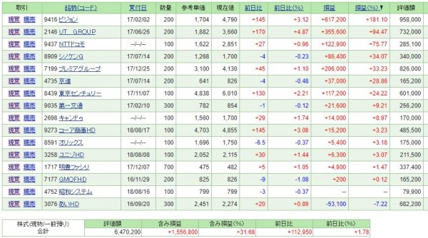 【2018年8月4週目】日本株個別銘柄投資・保有銘柄含損益 +141,500円。評価額:9,413,220円