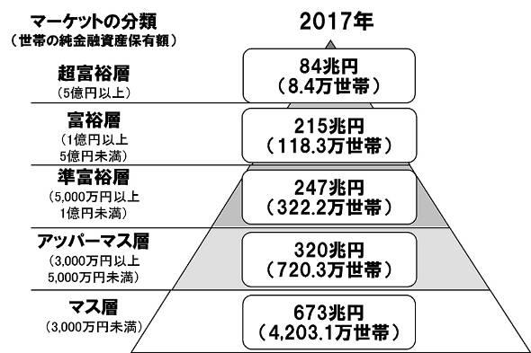 日本の家計は豊かになっている?準富裕層と富裕層の増加が顕著