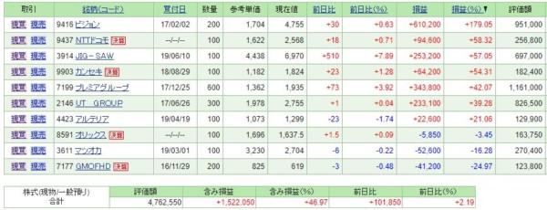 【保有株損益】Jig-saw (3914)が上昇を継続。いくつかの銘柄を損切り。