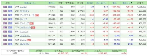日本株・保有銘柄含み損益(2019年11月16日)