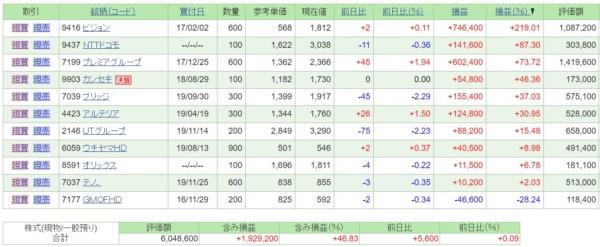 日本株・保有銘柄含み損益(2019年12月31日)