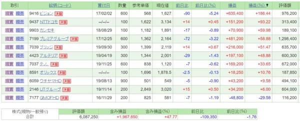 日本株・保有銘柄含み損益(2020年1月25日)