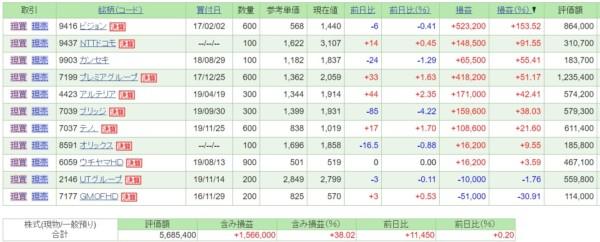 日本株・保有銘柄含み損益(2020年2月1日)