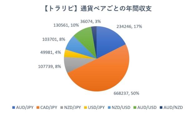 「トラリピ」「連続予約注文」の2020年の収支分析。実際の収支から見たお勧め通貨ペアは?