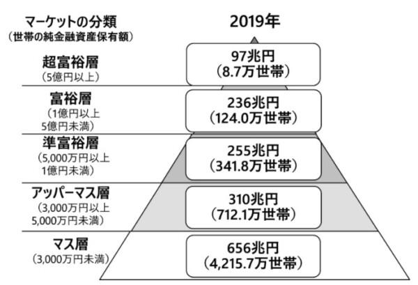 格差が広がっている日本。投資をしないと老後貧乏まっしぐらです。